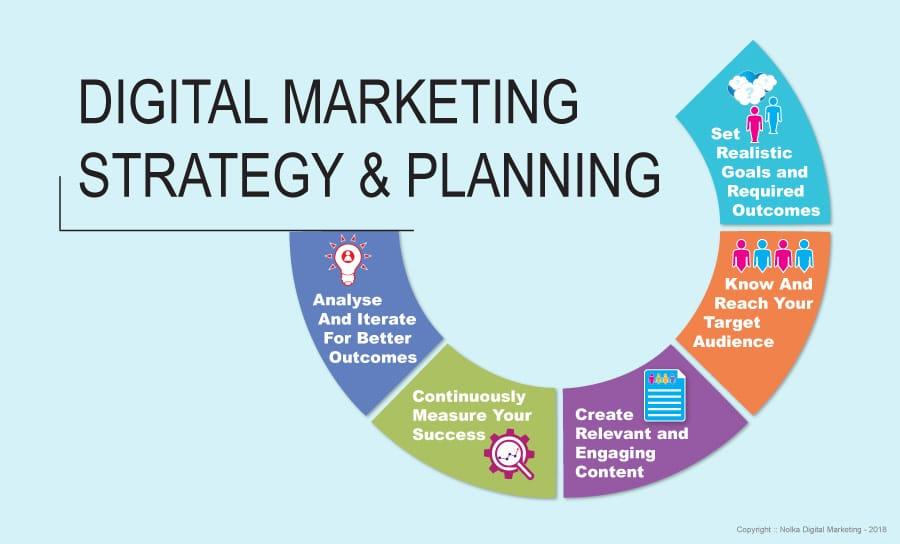 diagram of the digital marketing process